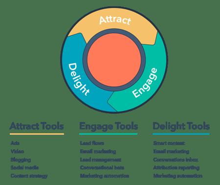 digital-marketing-integrated-IM-marketing-hub-tools